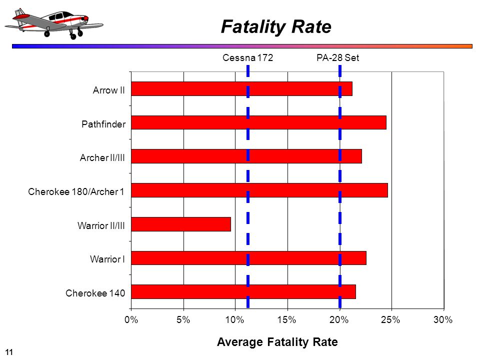Fatality Rate Average Fatality Rate Cessna 172 PA-28 Set Arrow II