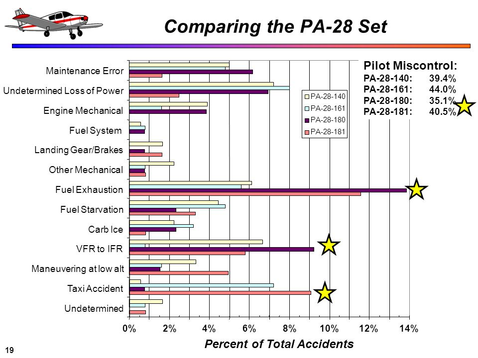 Comparing the PA-28 Set Pilot Miscontrol: Percent of Total Accidents