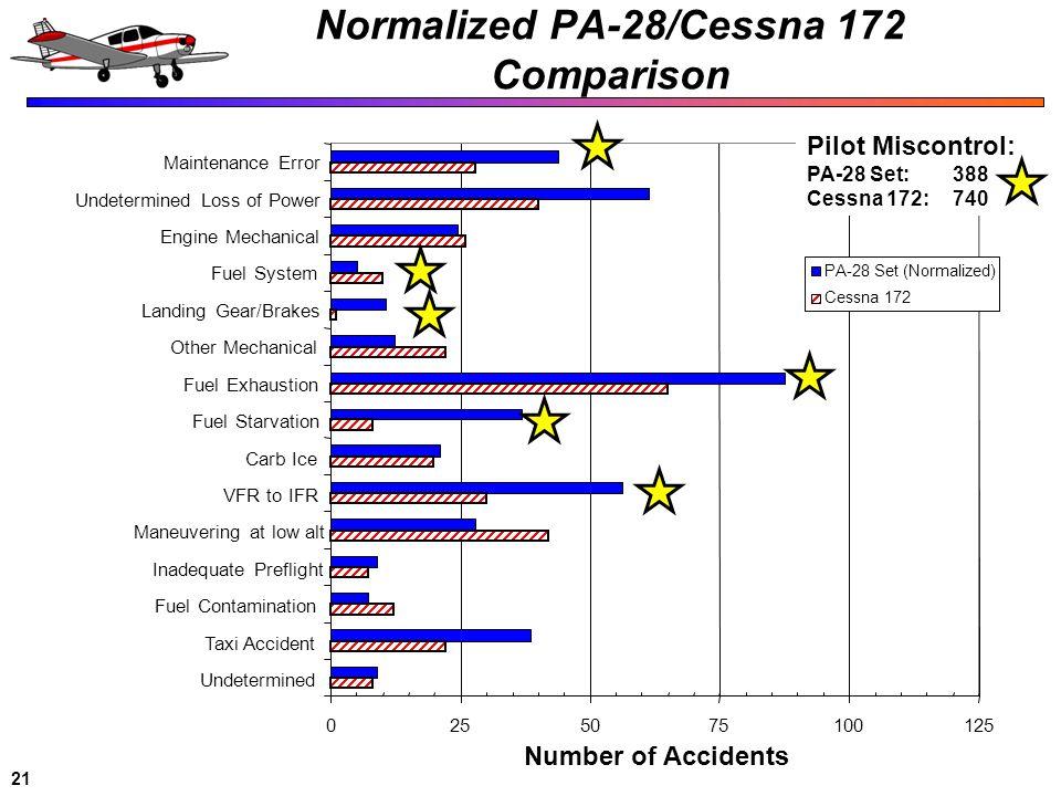 Normalized PA-28/Cessna 172 Comparison
