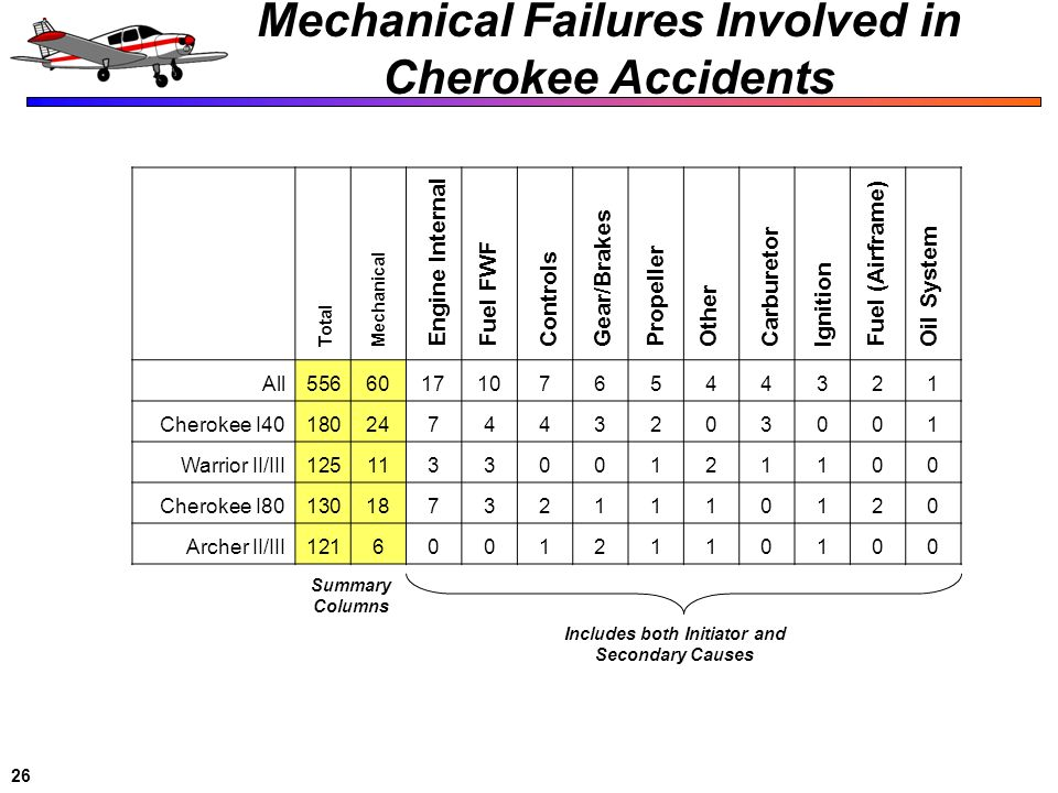 Mechanical Failures Involved in Cherokee Accidents