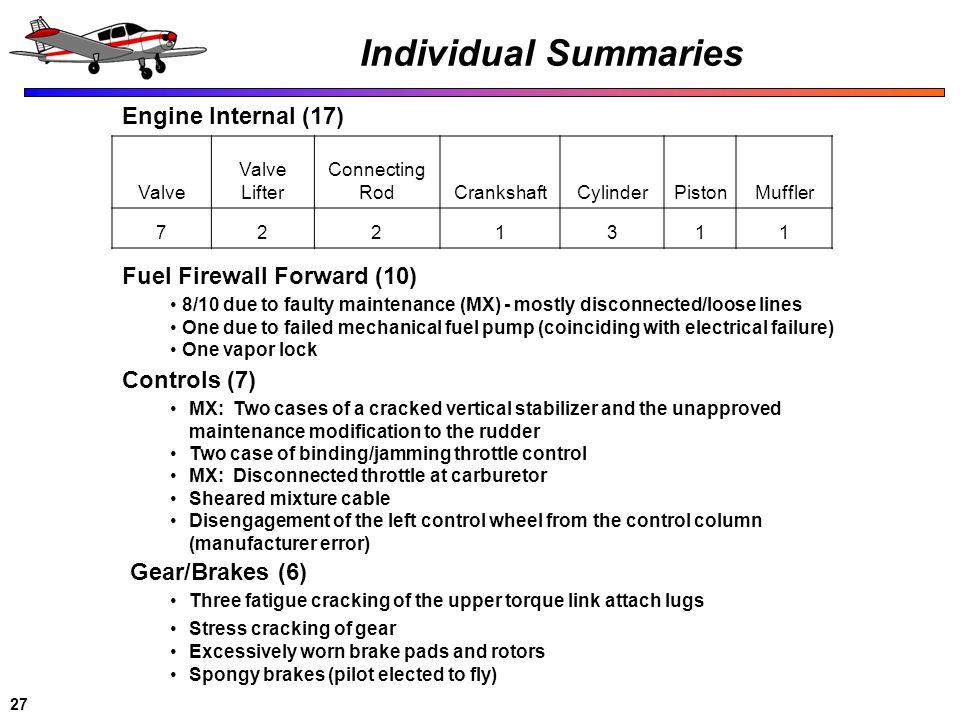 Individual Summaries Engine Internal (17) Fuel Firewall Forward (10)