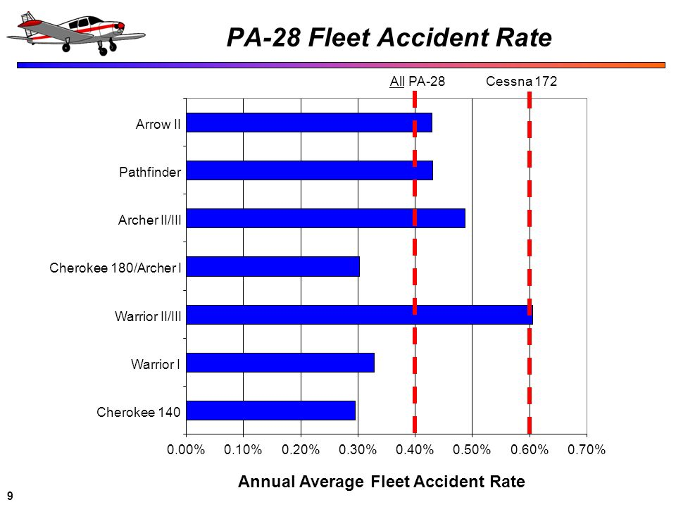 PA-28 Fleet Accident Rate