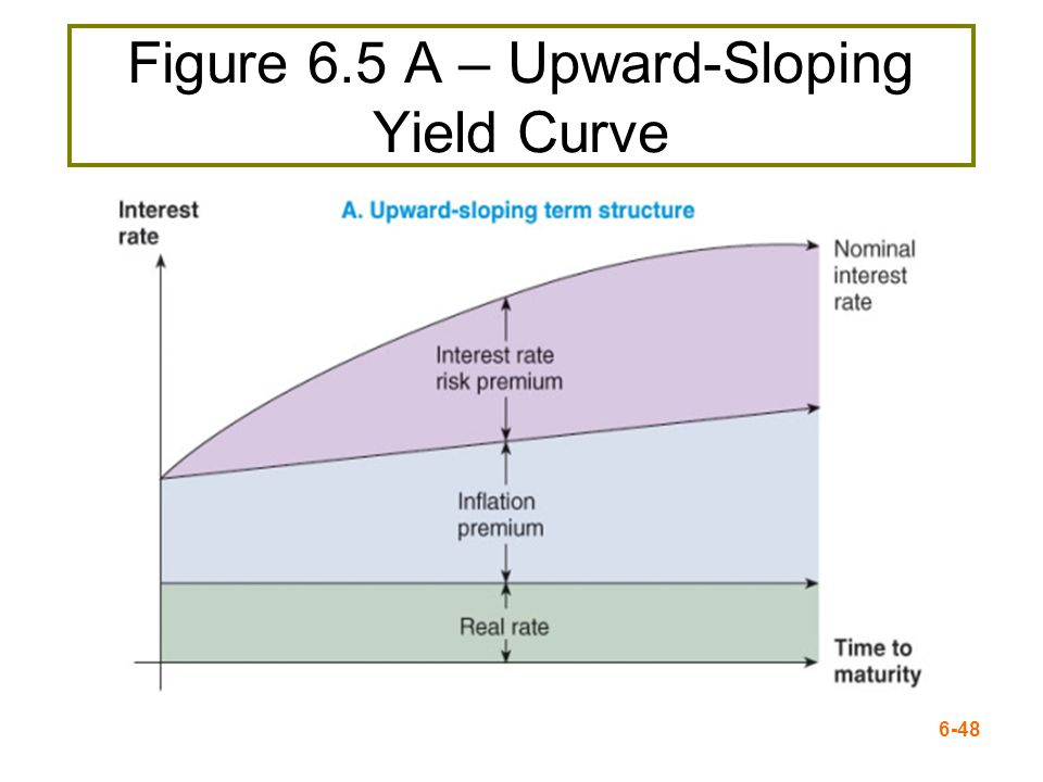 Figure 6.5 A – Upward-Sloping Yield Curve