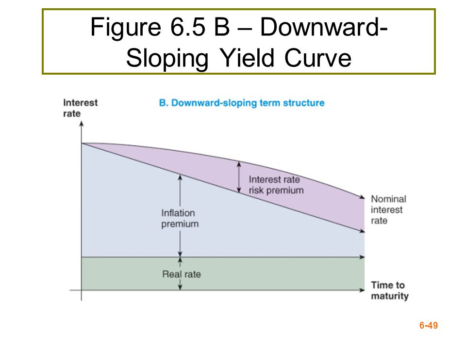 Figure 6.5 B – Downward-Sloping Yield Curve