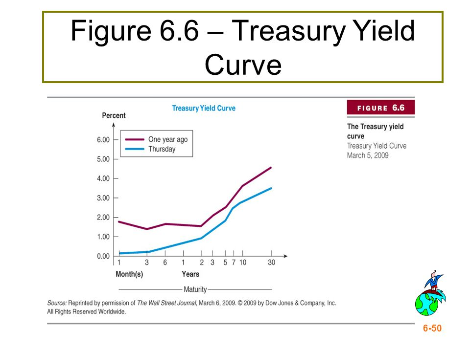 Figure 6.6 – Treasury Yield Curve