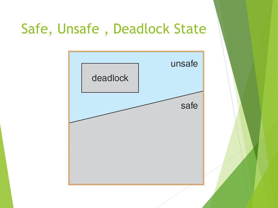 Safe, Unsafe , Deadlock State