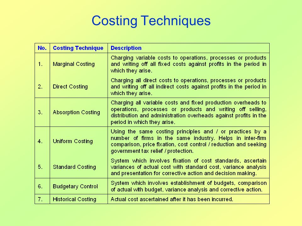 techniques of cost accounting essay Academiaedu is a platform for academics to share research papers.