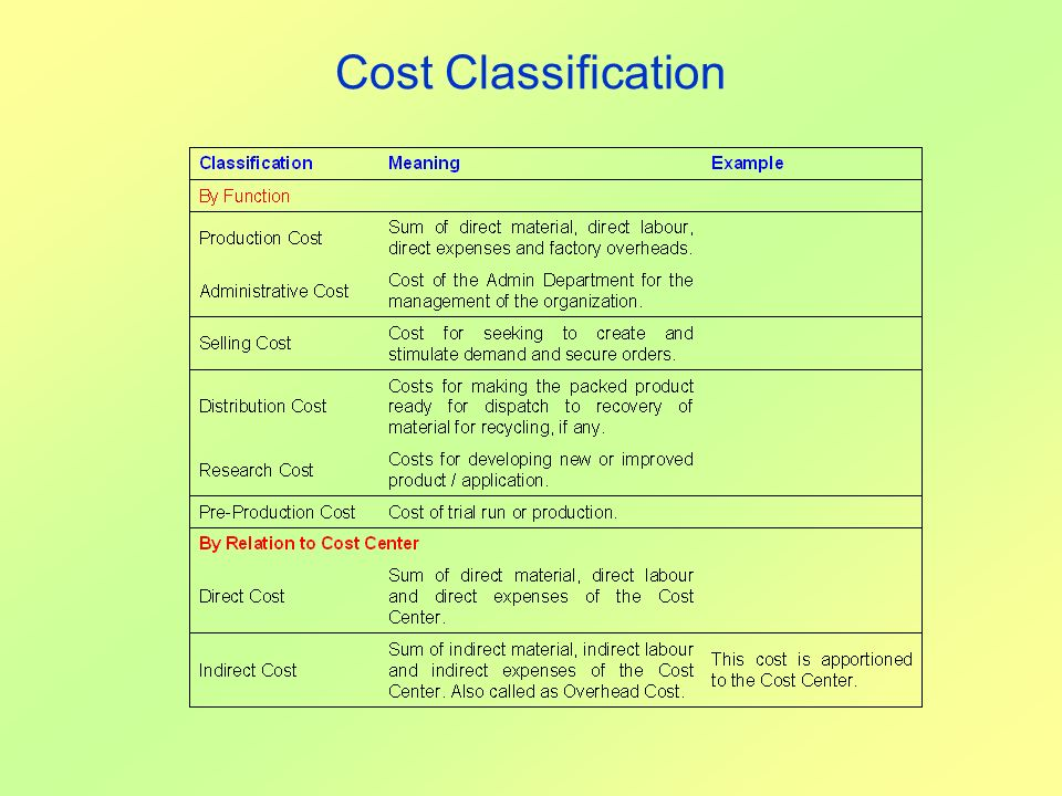Cost Classification