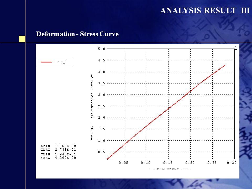 Deformation - Stress Curve