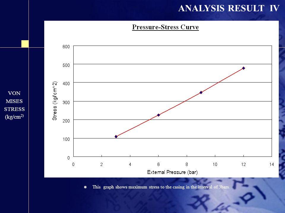 ANALYSIS RESULT IV VON MISES STRESS (kg/cm2)