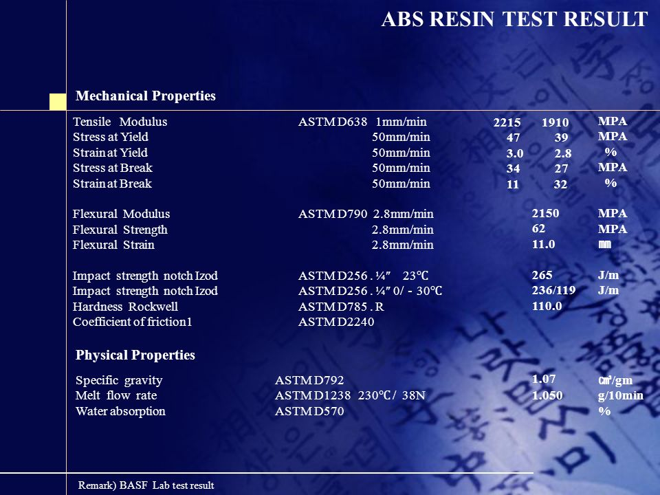 ABS RESIN TEST RESULT Mechanical Properties Physical Properties
