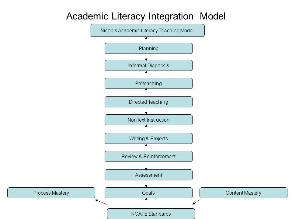 Academic Literacy Integration Model