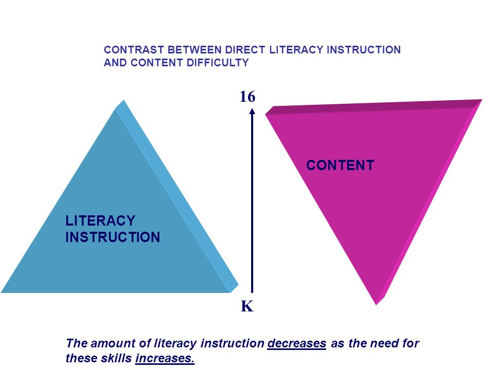 16 K CONTENT LITERACY INSTRUCTION