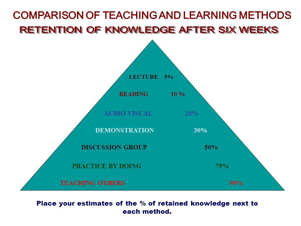 COMPARISON OF TEACHING AND LEARNING METHODS