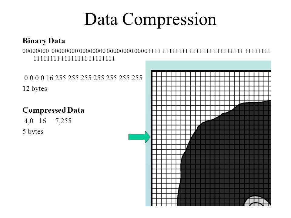 Data Compression Binary Data Compressed Data