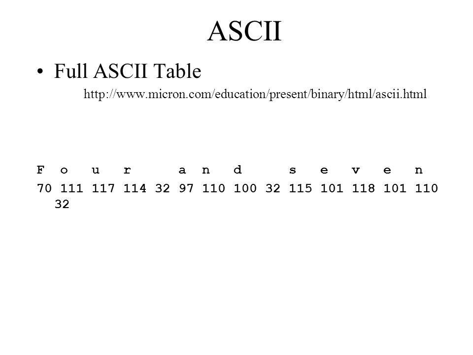 ASCII Full ASCII Table. http://www.micron.com/education/present/binary/html/ascii.html. F o u r a n d s e v e n.
