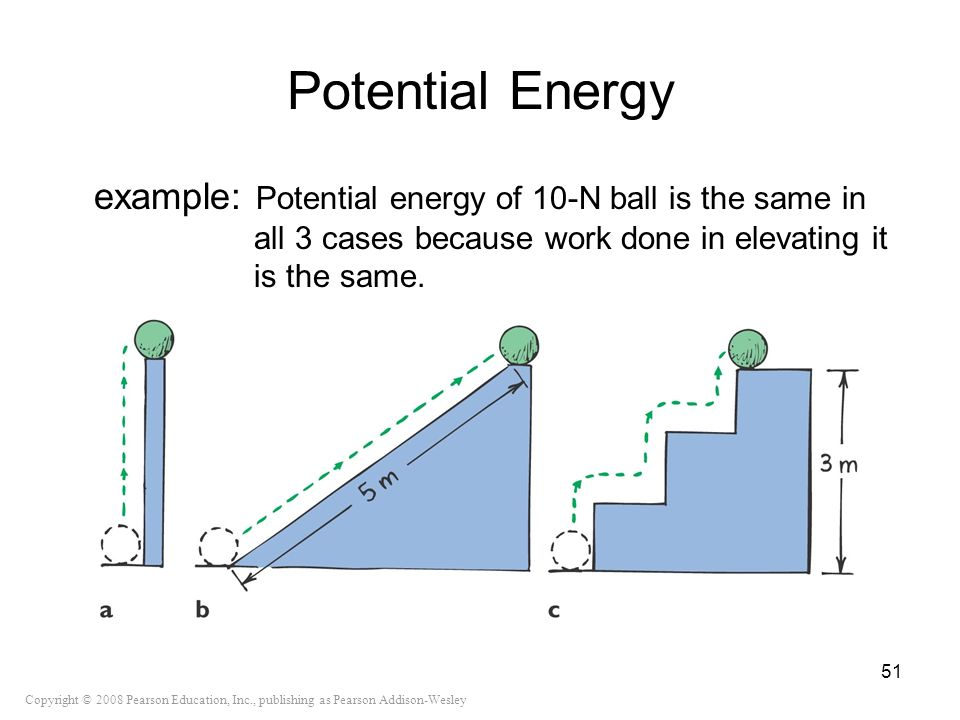Potential Energy example: Potential energy of 10-N ball is the same in all 3 cases because work done in elevating it is the same.