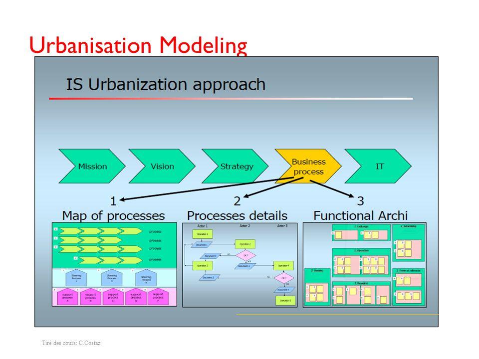 Urbanisation Modeling