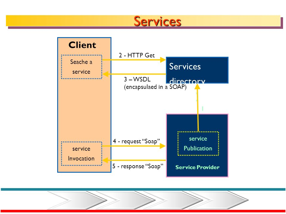 Services Client Services directory (UDDI) 2 - HTTP Get