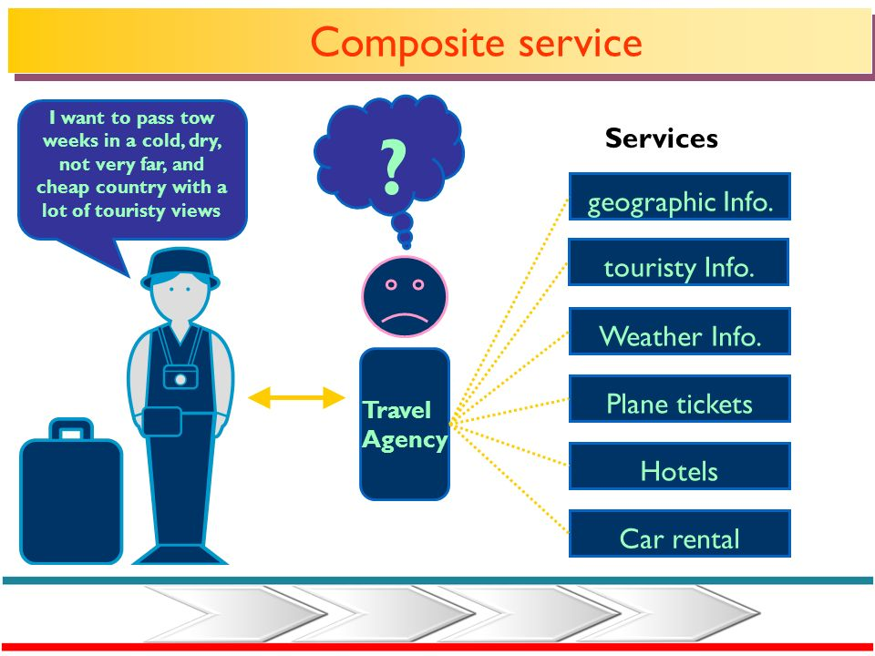 Composite service Services geographic Info. touristy Info.