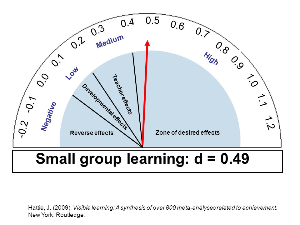 Small group learning: d = 0.49