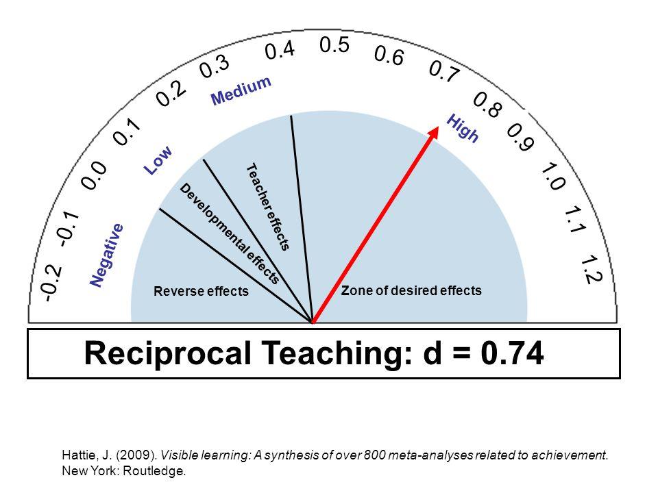 Reciprocal Teaching: d = 0.74