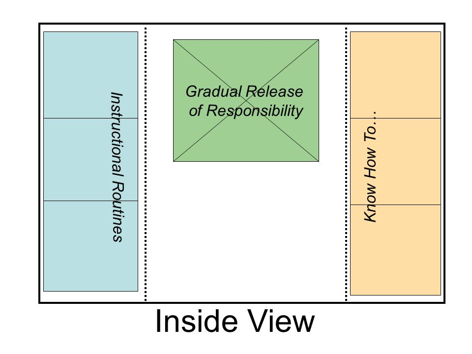 Inside View Gradual Release of Responsibility Instructional Routines