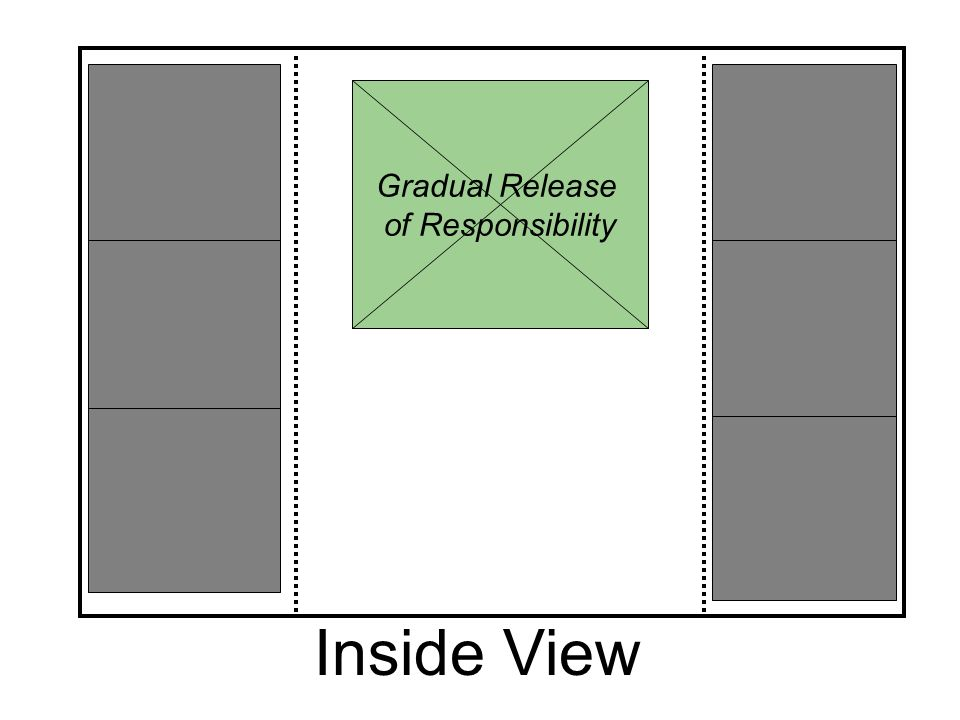Gradual Release of Responsibility Inside View