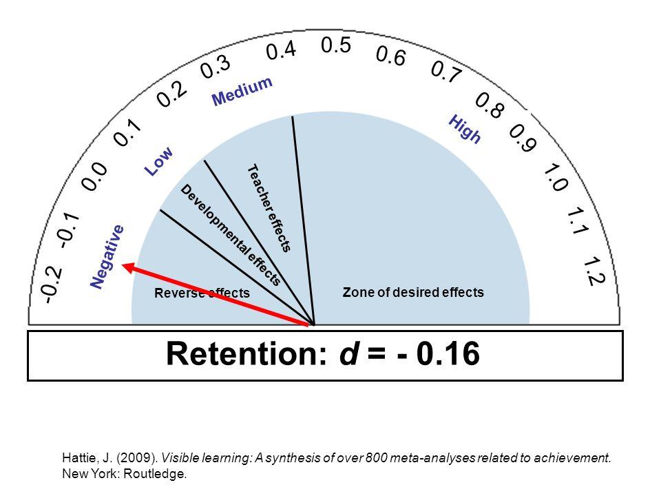 0.5 0.4. 0.6. 0.3. 0.7. 0.2. Medium. 0.8. 0.1. High. 0.9. Low. 0.0. 1.0. Teacher effects.