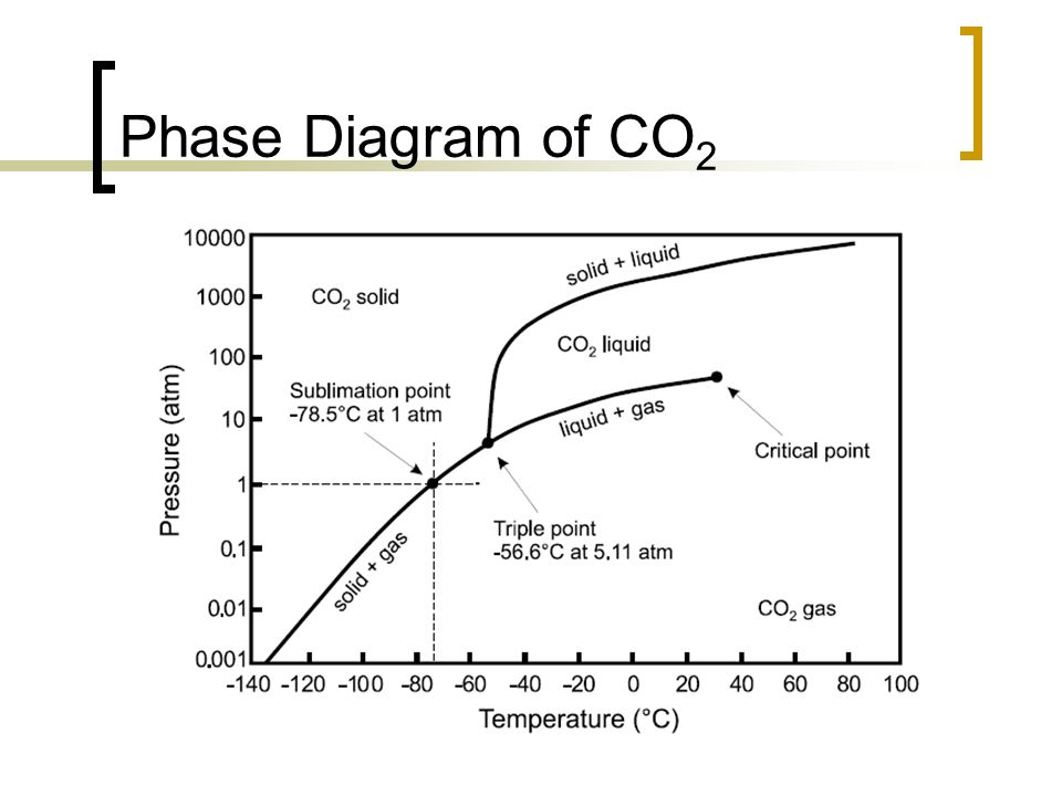 Phase Diagram of CO2