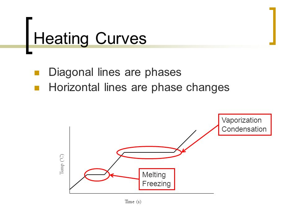 Heating Curves Diagonal lines are phases