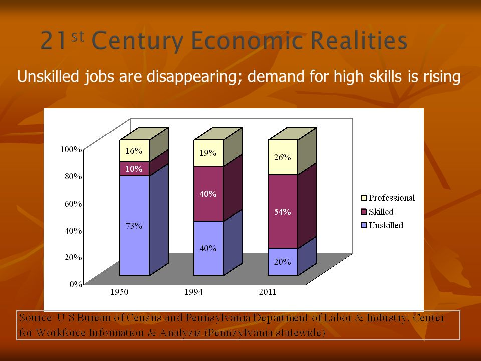 Unskilled jobs are disappearing; demand for high skills is rising