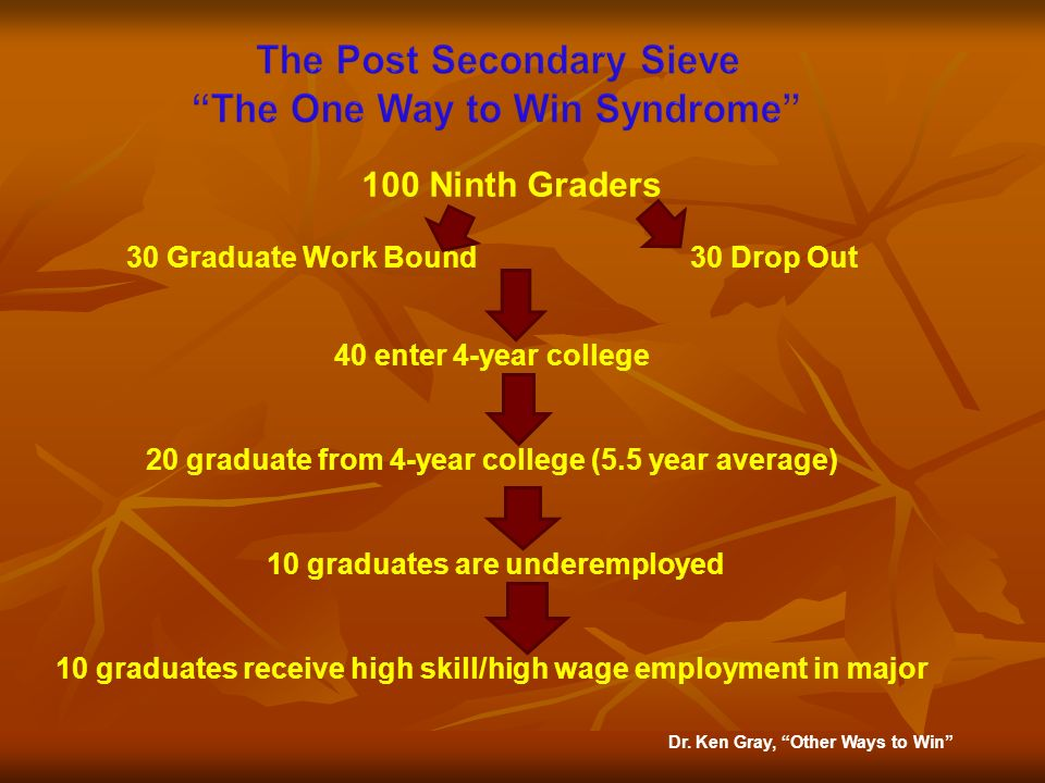30 Graduate Work Bound 30 Drop Out