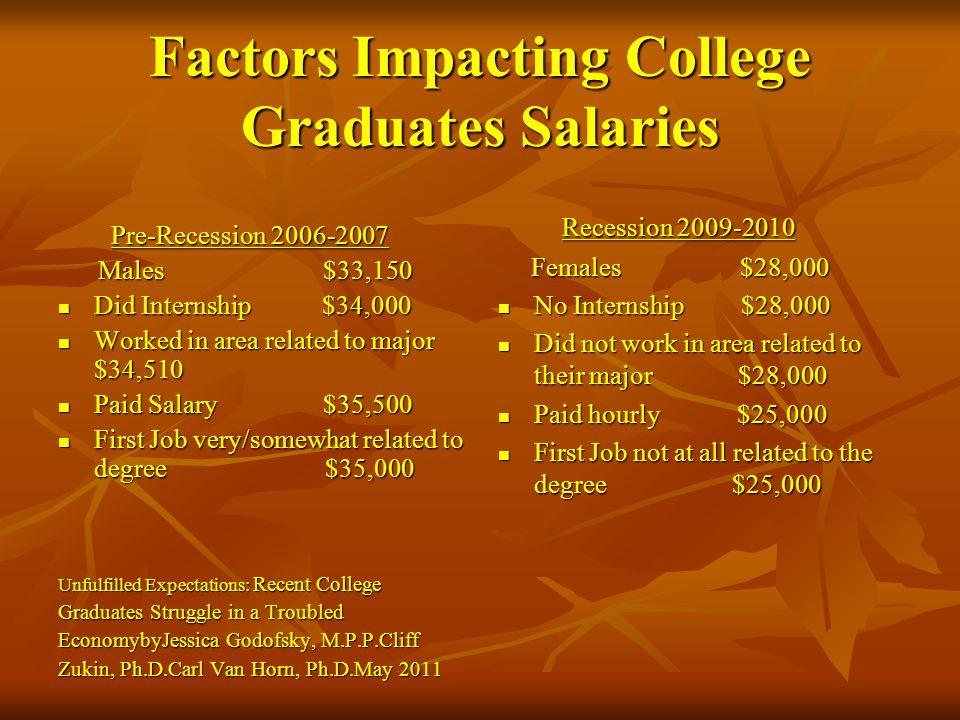 Factors Impacting College Graduates Salaries