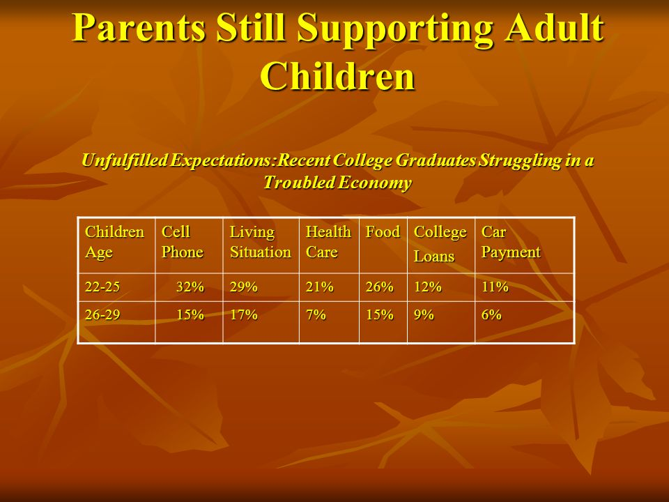 Parents Still Supporting Adult Children Unfulfilled Expectations:Recent College Graduates Struggling in a Troubled Economy