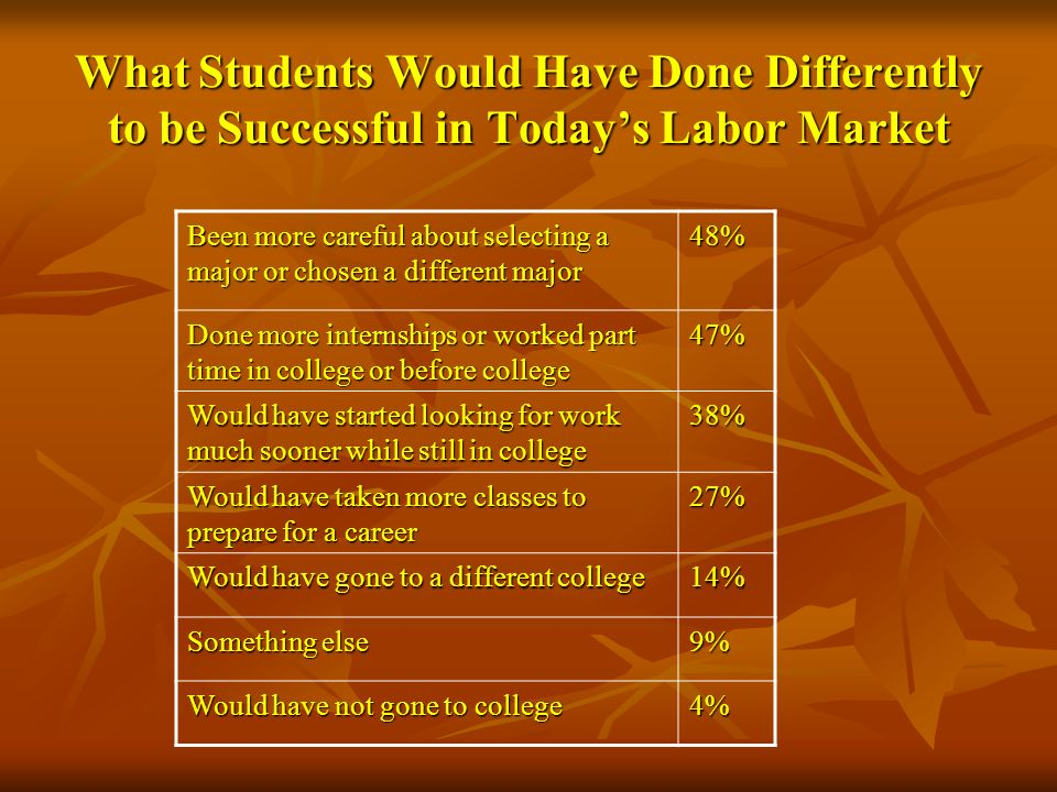 What Students Would Have Done Differently to be Successful in Today's Labor Market