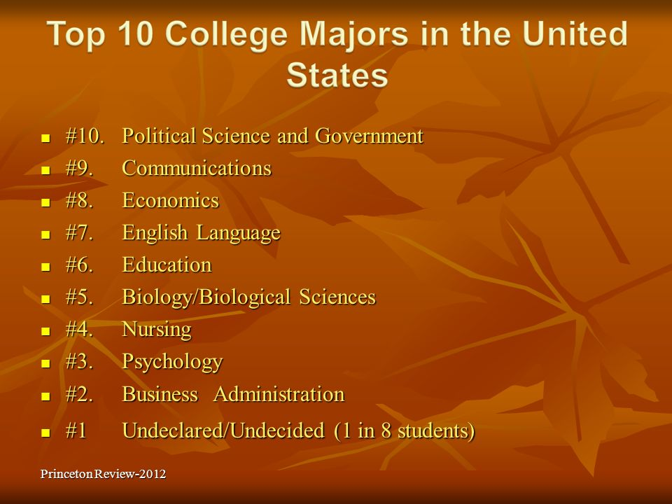 #10. Political Science and Government #9. Communications #8. Economics