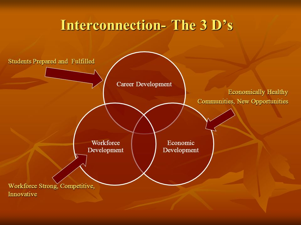 Interconnection- The 3 D's