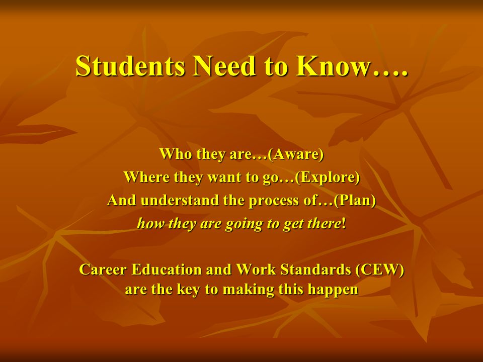 Students Need to Know…. Who they are…(Aware)