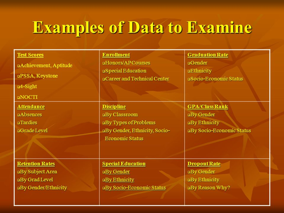Examples of Data to Examine
