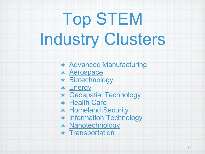 Top STEM Industry Clusters