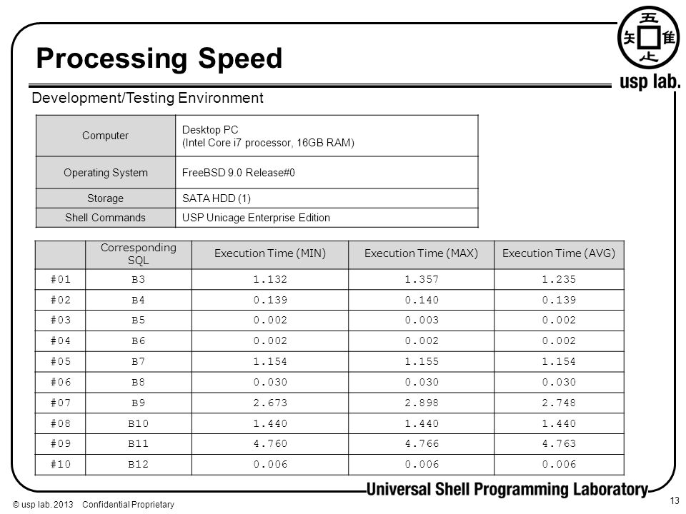 Processing Speed Development/Testing Environment #01 B3 1.132 1.357