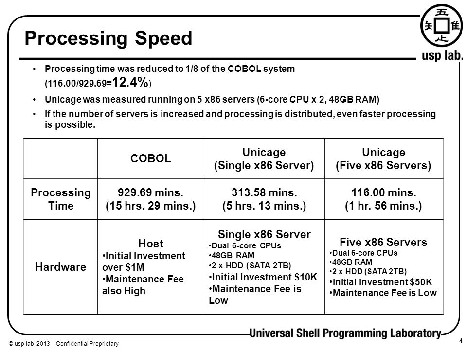 Processing Speed COBOL Unicage (Single x86 Server) (Five x86 Servers)