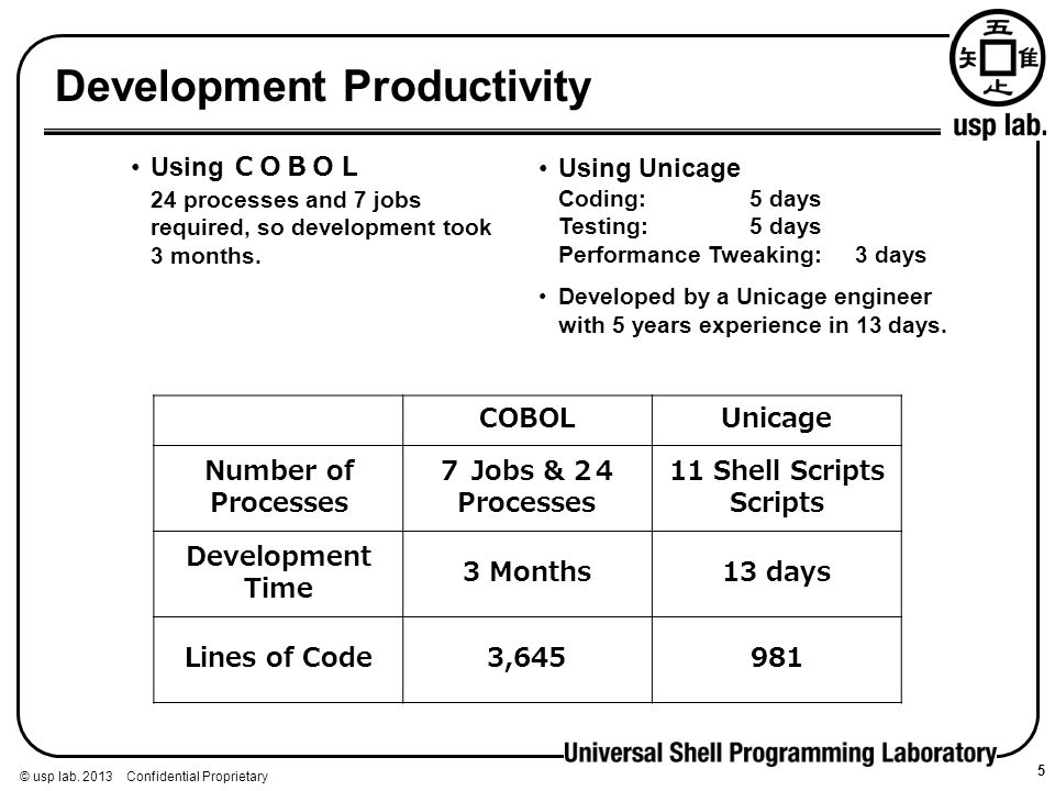Development Productivity