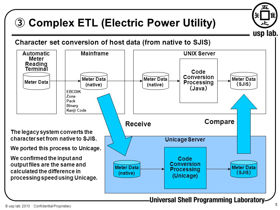 ③ Complex ETL (Electric Power Utility)