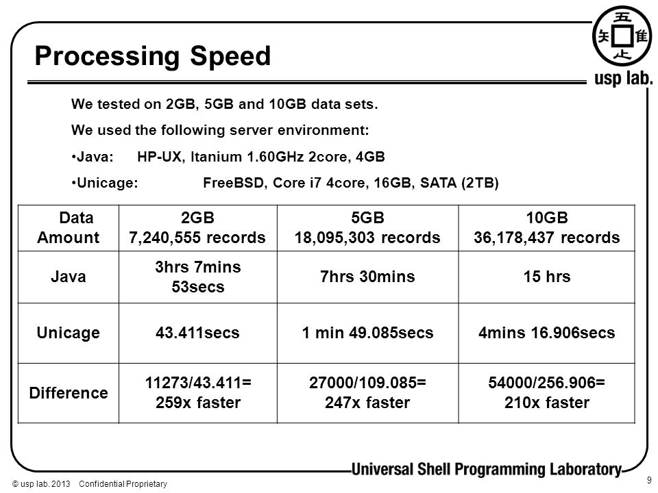 Processing Speed Data Amount 2GB 7,240,555 records
