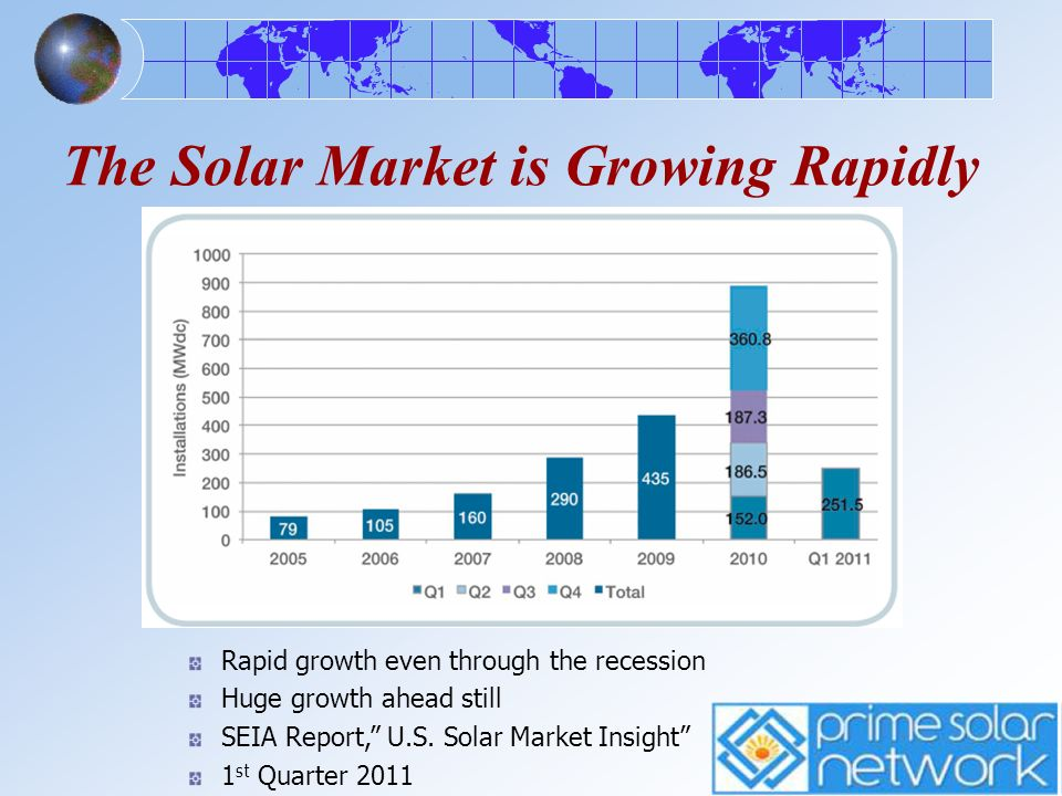 The Solar Market is Growing Rapidly