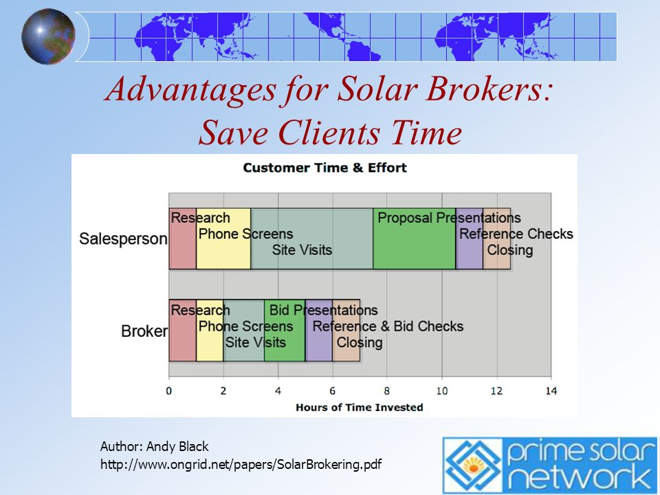 Advantages for Solar Brokers: Save Clients Time