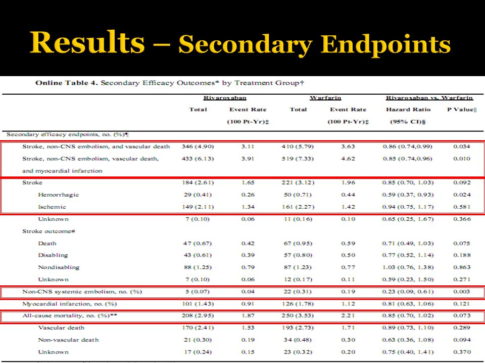 Results – Secondary Endpoints