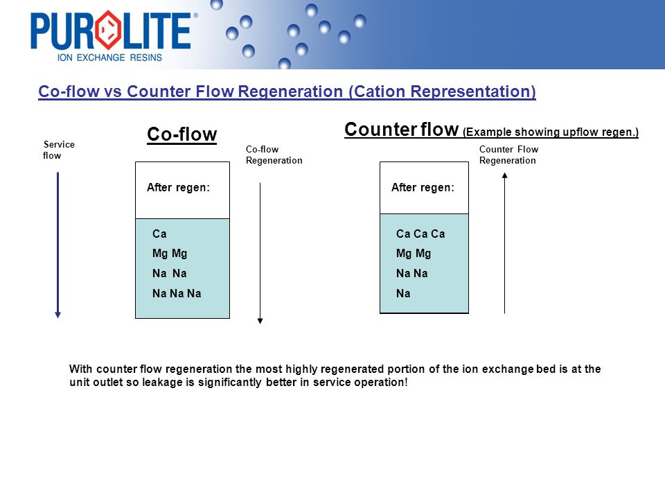 Counter flow (Example showing upflow regen.) Co-flow